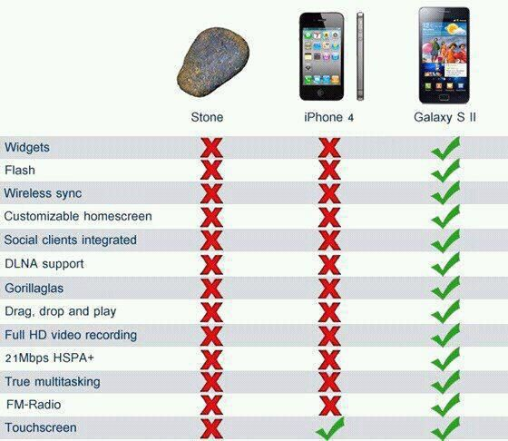 iPhone 4 vs Samsung Galaxy S2