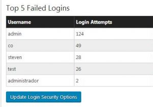 Failed Login Attempts Steven